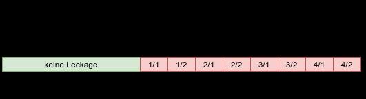 Abbildung des Leckagezustands während des stereotypen zeitlichen Ablaufs der beiden Testprogramme.